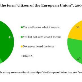 Année européenne des citoyens : pourquoi en 2013?